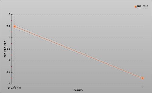 umrechnung zloty in euro