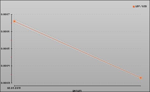 Umrechnung Euro (€) zu Dollar ($) und Pfund, thelsman.infoler Wechselkurse für Euro in US Dollar, mit dem Währungsrechner einfach zu berechnen. Euro umrechnen.